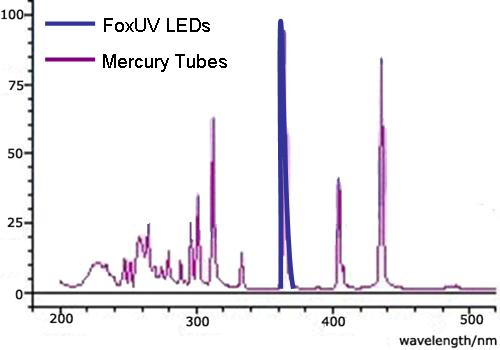 Graph above shows how FoxUV LEDs virtually eliminate wasted energy in the undesired and sometimes counterproductive/dangerous wavelengths.