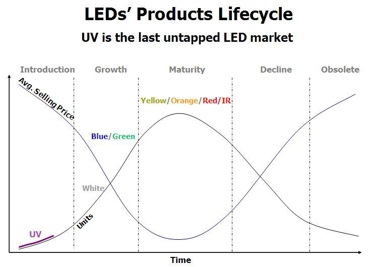ledlifecycle