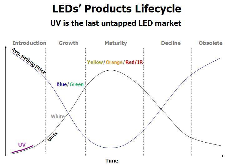 ledlifecycle
